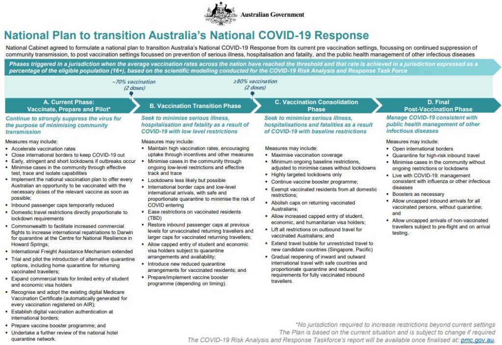 National Plan to transition Australia's National COVID-19 Response. 4 phase model.
